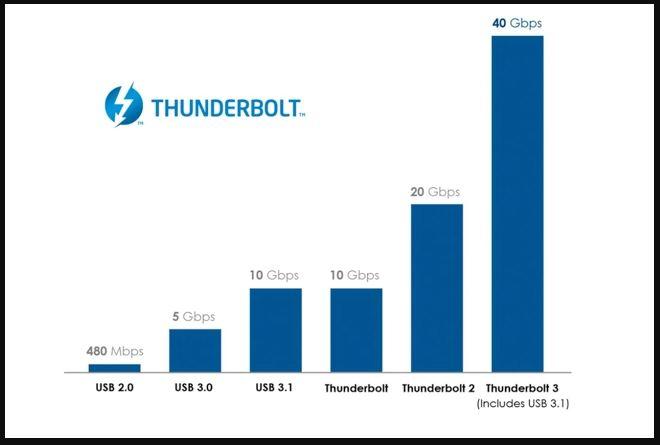thunderbolt,comparison,kıyaslama,hız,usb
